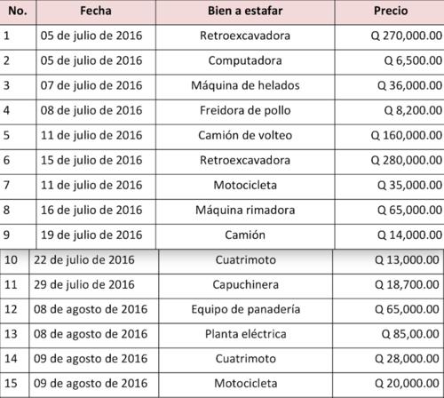 Estos son los 15 casos de estafa que ha identificado el MP.