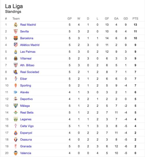 Así queda, momentáneamente, la liga española (Imagen: Google)
