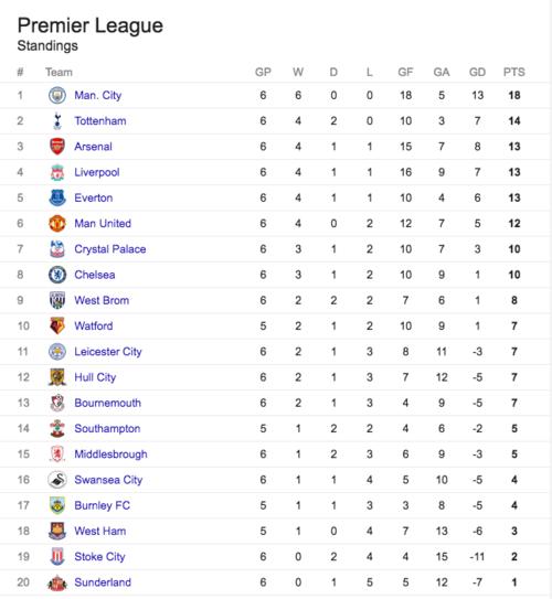 Así están las posiciones de la Premier League a falta de que se complete la jornada.