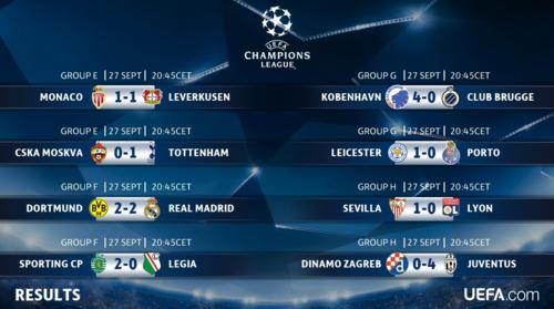 Todos los resultados de la jornada de Champions. (Imagen: Champions League)