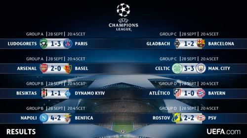 Así fue el miércoles de Champions. (Foto: UEFA.com)