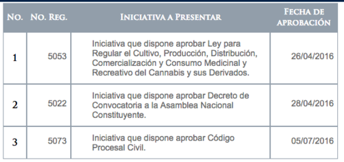 Iniciativas presentadas por el parlamentario José García en 2016.