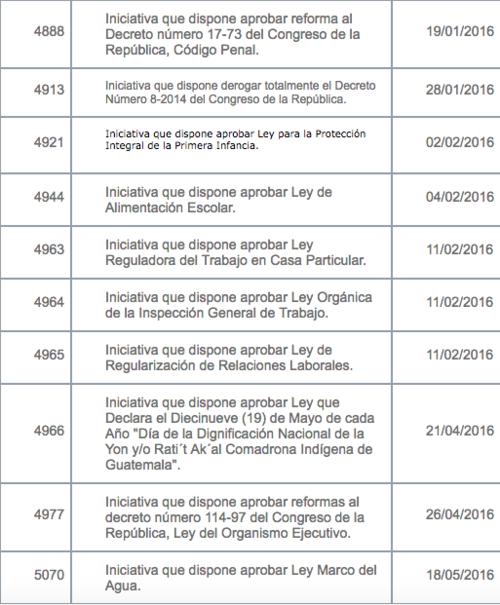 Iniciativas planteadas por el diputado Amílcar Pop durante 2016.