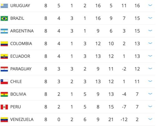 Así están las posiciones en Sudamérica.