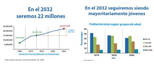 Esta es la proyección de la población según el INE. (Foto: Captura de Pantalla/ENADE 2016)