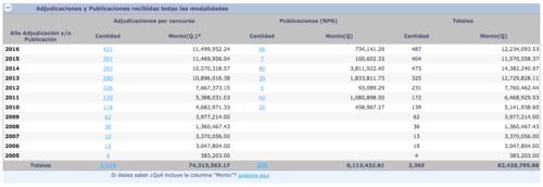 Desde 2005 hasta la fecha, la empresa ha recibido del Estado 82 millones 426 mil 795.98 quetzales. (Foto: Captura de Pantalla)