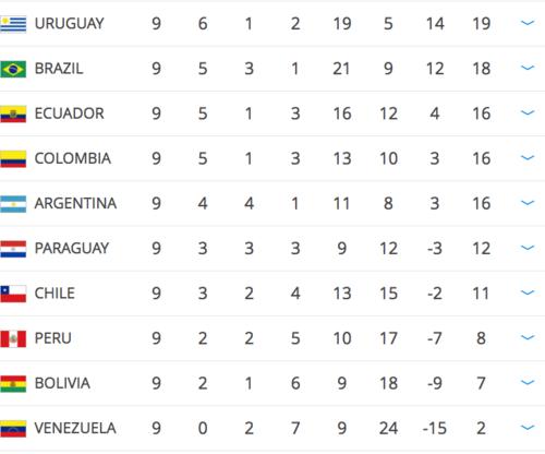 Así está la tabla en Sudamérica.