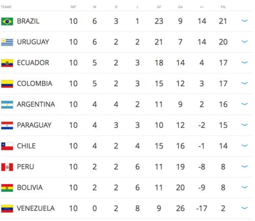 Así quedó Argentina en la tabla.