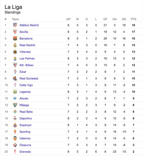 Así está la tabla, con el Atleti hasta arriba, pendiente del partido del Madrid.