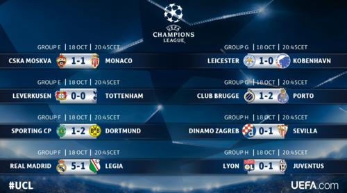 Así quedaron los partidos del martes. (Foto: Champions League/Twitter)