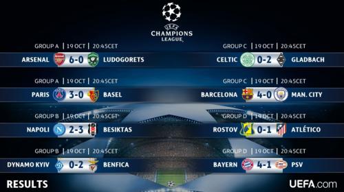 Todos los resultados del día. (Foto: @ChampionsLeague)