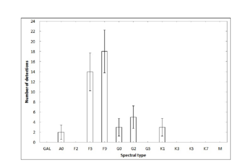 Histograma de la distribución del número de estrellas que tienen una señal detectada dentro del tiempo.