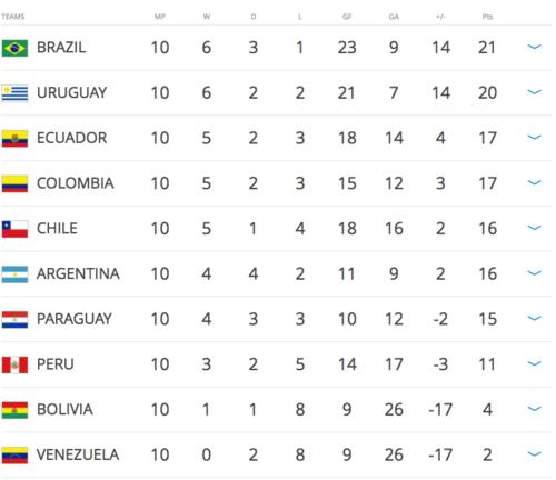 Así están las posiciones, ya actualizadas por la FIFA, con Chile por delante de Argentina.