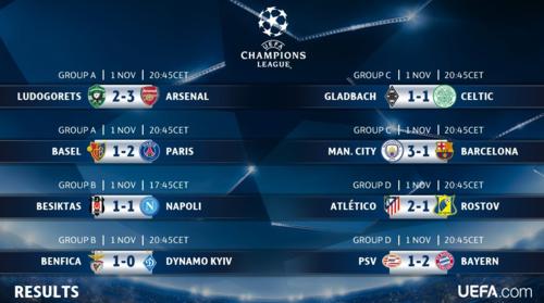 Estos son todos los marcadores del martes. (Foto: Champions League/Twitter)