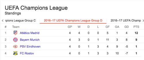 Así está el grupo, sin chances para PSV y Rostov después de solo cuatro jornadas.
