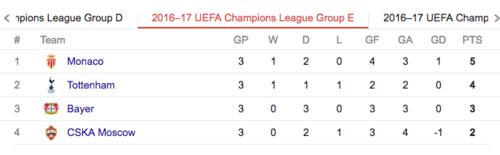 El grupo E, por mucho el más parejo de la Champions.