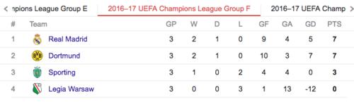 Así está el grupo del Madrid, con el Dortmund al acecho.