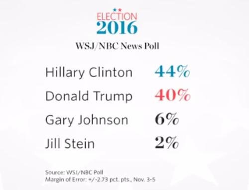 Resultados del sondeo de NBC y Wall Street Journal.
