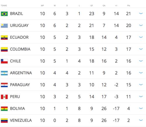 Argentina podría meterse en serios líos si no gana en Brasil.