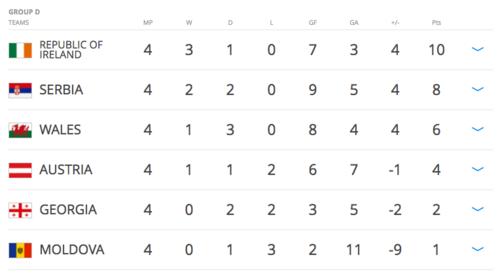 Gales se complicó la vida y quedó tercero en su grupo.