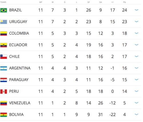 Así están las posiciones: a Argentina le urge salir del sexto puesto.