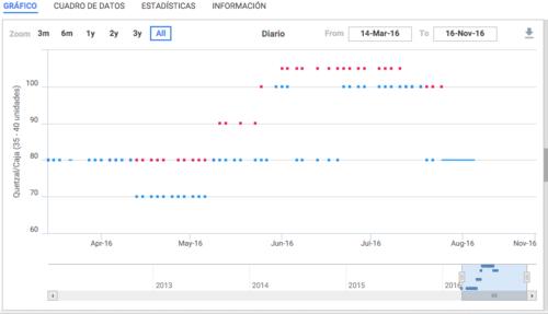 Esta es la evolución del precio del aguacate según el MAGA. (Foto: MAGA)