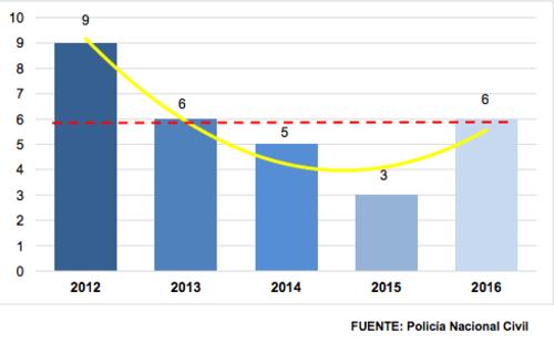 La cifra de secuestros ha mostrado una tendencia a la baja, según datos de la Secretaría Técnica del Consejo Nacional de Seguridad.