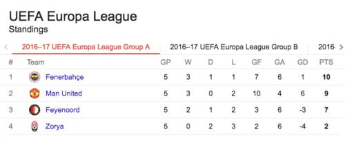 El Manchester United está obligado a ganar.