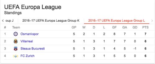 Así de apretado está el grupo del Villarreal.