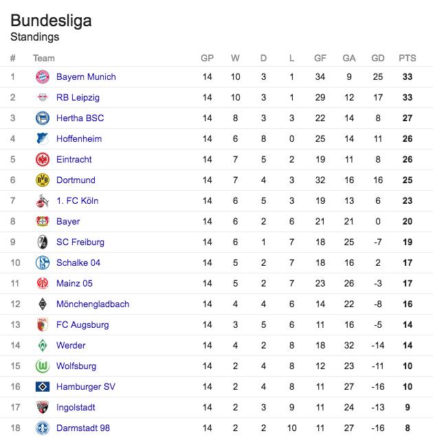 La tabla actual de la Bundesliga.