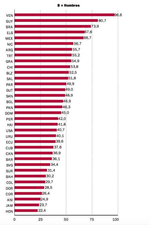 Tasas de mortalidad atribuible al consumo de alcohol (por cada 100.000 habitantes), por sexos, en los países de las Américas (2012). (Fuente: OMS)
