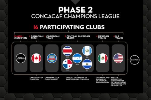 Este será el formato de la Liga de Campeones de Concacaf 2018. (Foto: Concacaf)