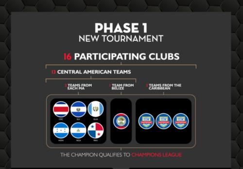 Este será el formato para el torneo Liga Concacaf 2017, certamen que jugaran clubes de Centroamérica y del Caribe. (Foto: Concacaf)