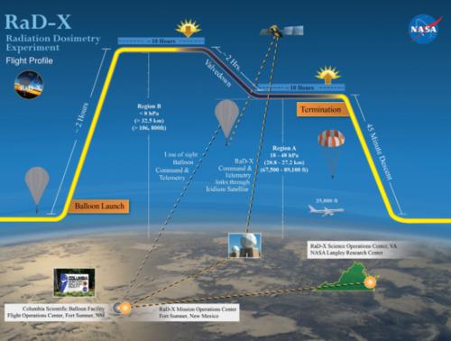 La NASA midió los niveles de radiación en las diferentes alturas.