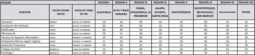 Fechas y cantidades de solicitudes que se recibirán por región.