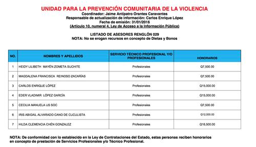Este es el listado de asesores en enero, antes de la llegada de Juan Orozco.