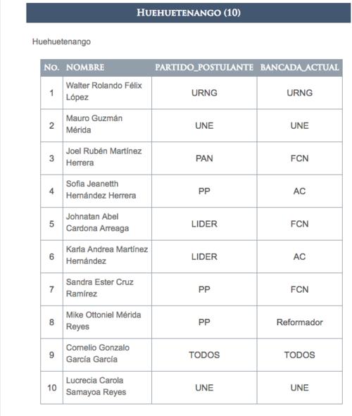En la actual legislatura existen 10 diputados por Huehuetenango y solo uno enfrenta problemas con la Justicia.
