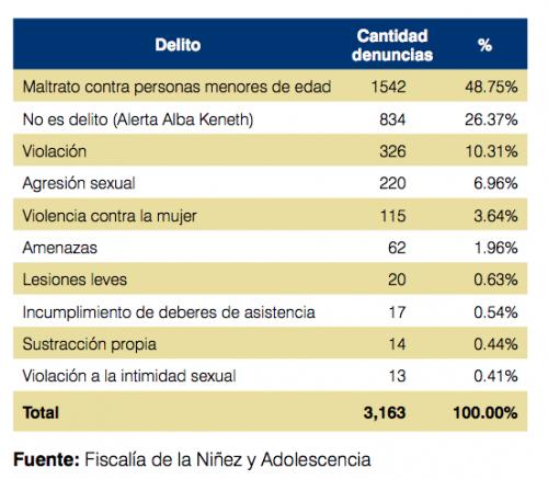 Casi la mitad de las denuncias recibidas corresponde a maltrato y le siguen las alertas Alba Keneth y la violación.