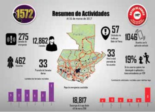 El Ministerio Público prestó 462 asesorías a mujeres víctimas de violencia en el último año.