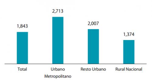 Fuente: Encuesta Nacional de Empleo e Ingresos 2016.