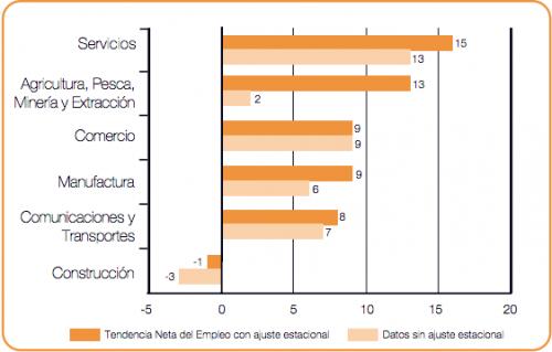 Comparativo de incremento de planillas por sector productivo del país. (Imagen. ManpowerGroup)