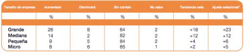 Comparativo de incremento de planilla laboral por tamaño de la empresa. (Imagen: ManpowerGroup)