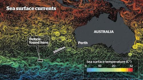 De esta manera se generan las mareas y corrientes del mar Índico. Como se puede ver los vientos provocan direcciones encontradas lo que dificulta la búsqueda. También se grafica la temperatura del agua que va en rangos extremos. (Gráfica Western Australia University)