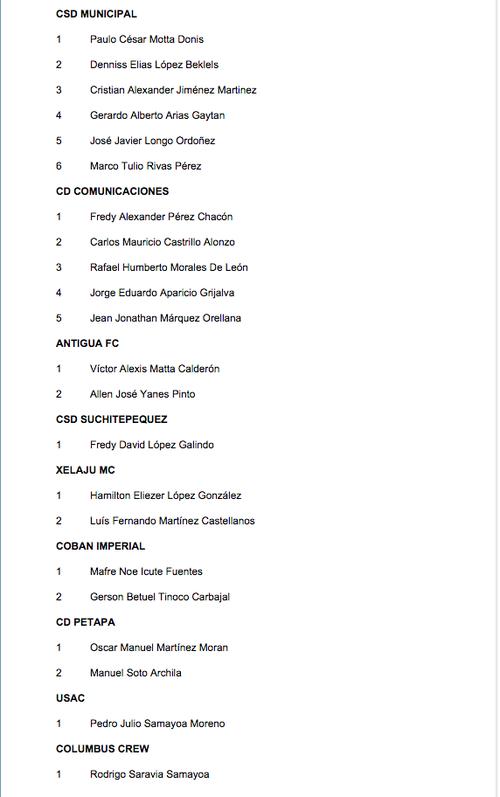 Así los convocados por cada club en el listado que brindó Walter Claverí.