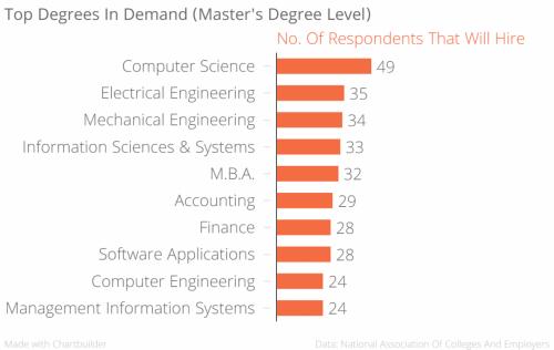 Estas son las maestrías con mayor demanda en el mercado mundial. (Foto: Foro Económico Mundial)
