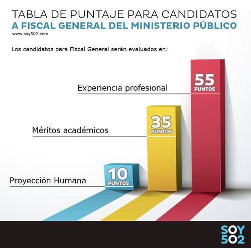 Esto son los puntajes que definirán la elección de los seis candidatos a Fiscal General.