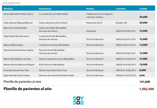 Parientes de la ministra y viceministros de Gobernación, contratados por la cartera.
