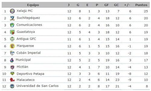 Así queda la tabla del Torneo Apertura 2015 luego de 12 fechas. (Imagen: ligasdeguate.com)