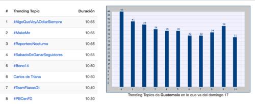 Carlos de Triana ocupó la sexta posición en tendencias de Twitter la mañana de este domingo. (Imagen: trendinalia.com)