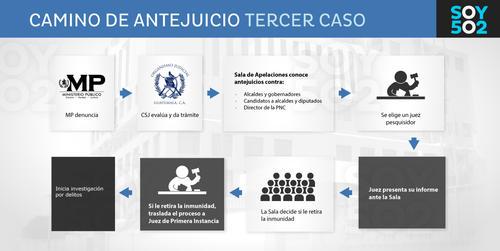 En el caso de Arnoldo Medrano, como alcalde, su proceso de antejuicio es este.